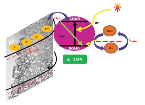 nano energy impact factor