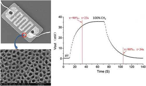 Journal of nanoelectronics and optoelectronics fabrication and characterization of electrochemical organophosphate sensor device based on doped tin oxide nanoparticles zeenat khatoon azza s hassanein fandeluxe Choice Image