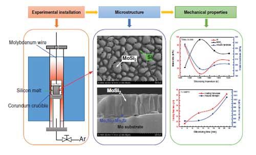 Journal of Nanoelectronics and Optoelectronics on