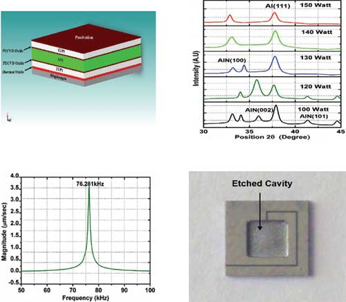 Journal of Nanoelectronics and Optoelectronics