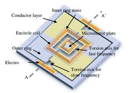 Optical Fiber Tip Pressure