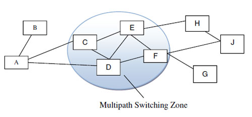 delay aware multipath switching zone traversal mszt Delay aware multipath switching zone traversal (mszt) approach for wireless  networks k s riya ∗ and t kesavamurthy department of ece, psg college.